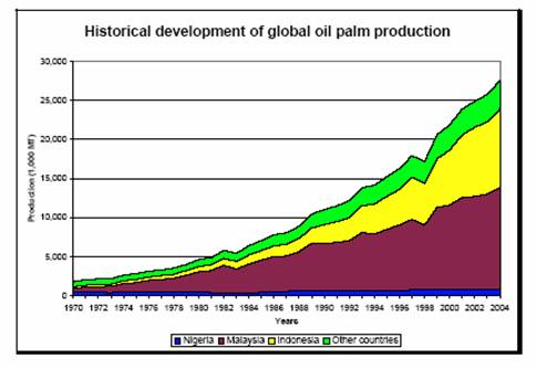 graphic showing increase in palm oil production